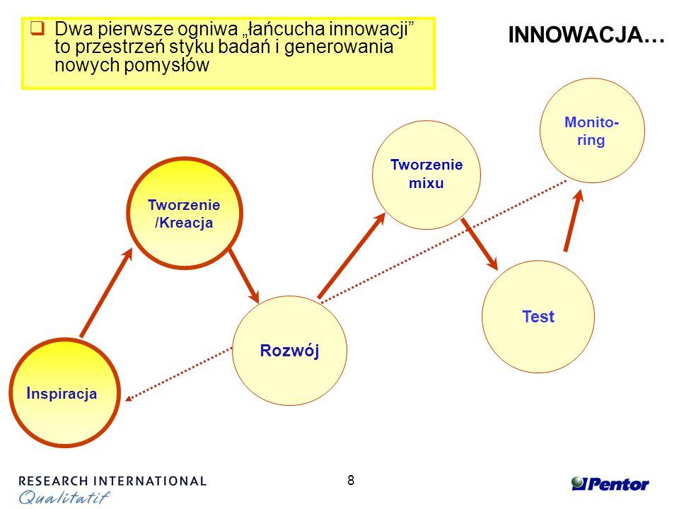 8 Tworzenie mixu Test Monito- ring I nspiracja Tworzenie /Kreacja INNOWACJA… Dwa pierwsze ogniwa łańcucha innowacji to przestrzeń styku badań i generowania nowych pomysłów Rozwój