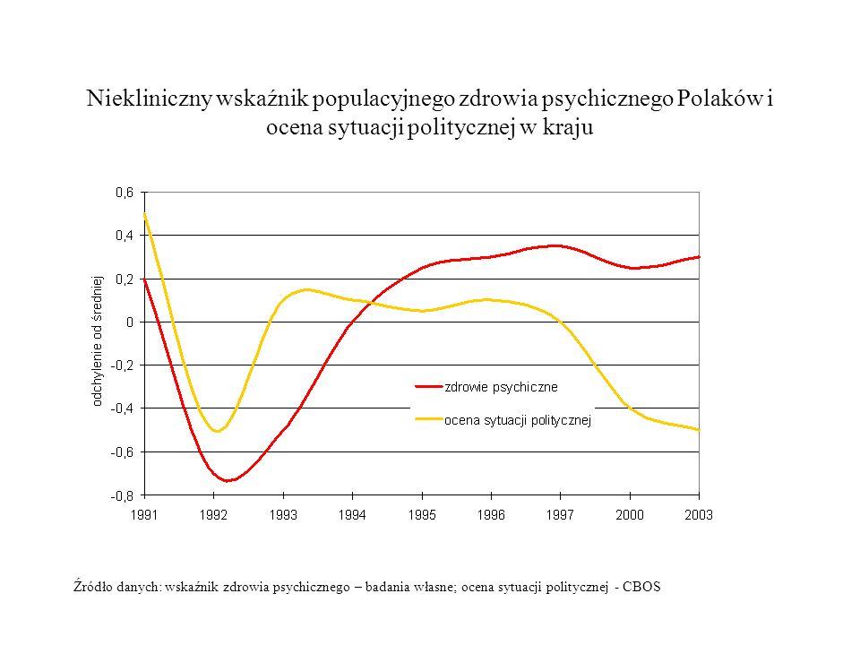 Niekliniczny wskaźnik populacyjnego zdrowia psychicznego Polaków i ocena sytuacji politycznej w kraju Źródło danych: wskaźnik zdrowia psychicznego – b