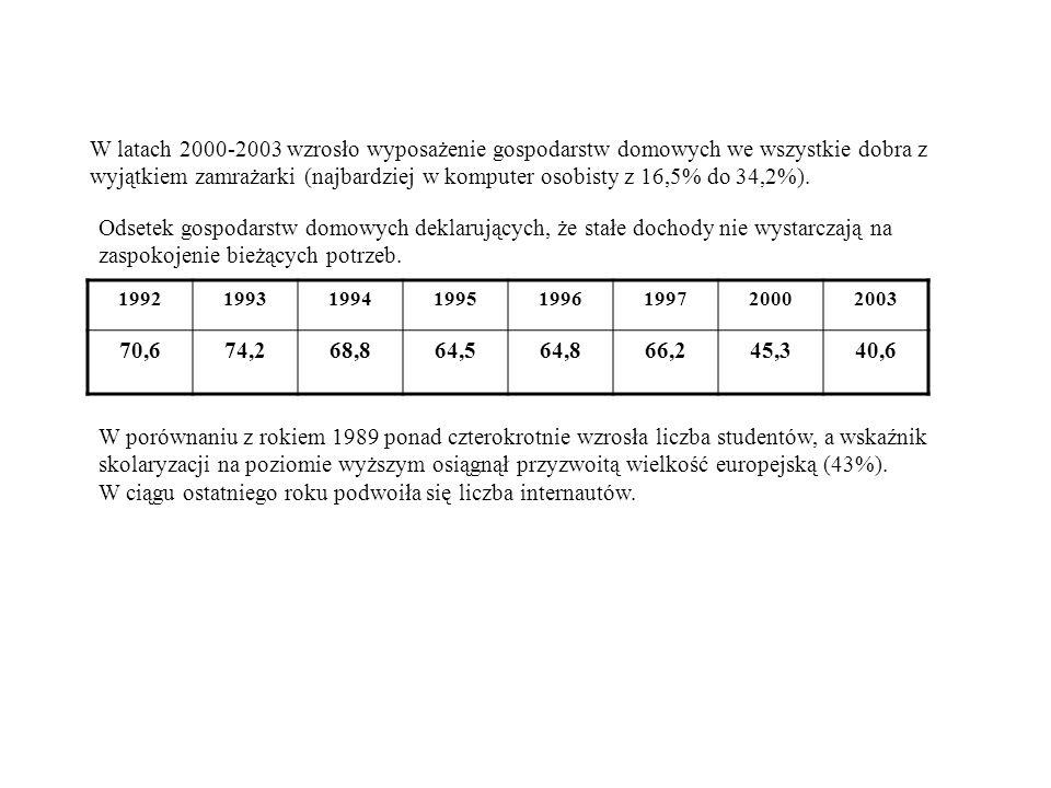 W latach 2000-2003 wzrosło wyposażenie gospodarstw domowych we wszystkie dobra z wyjątkiem zamrażarki (najbardziej w komputer osobisty z 16,5% do 34,2