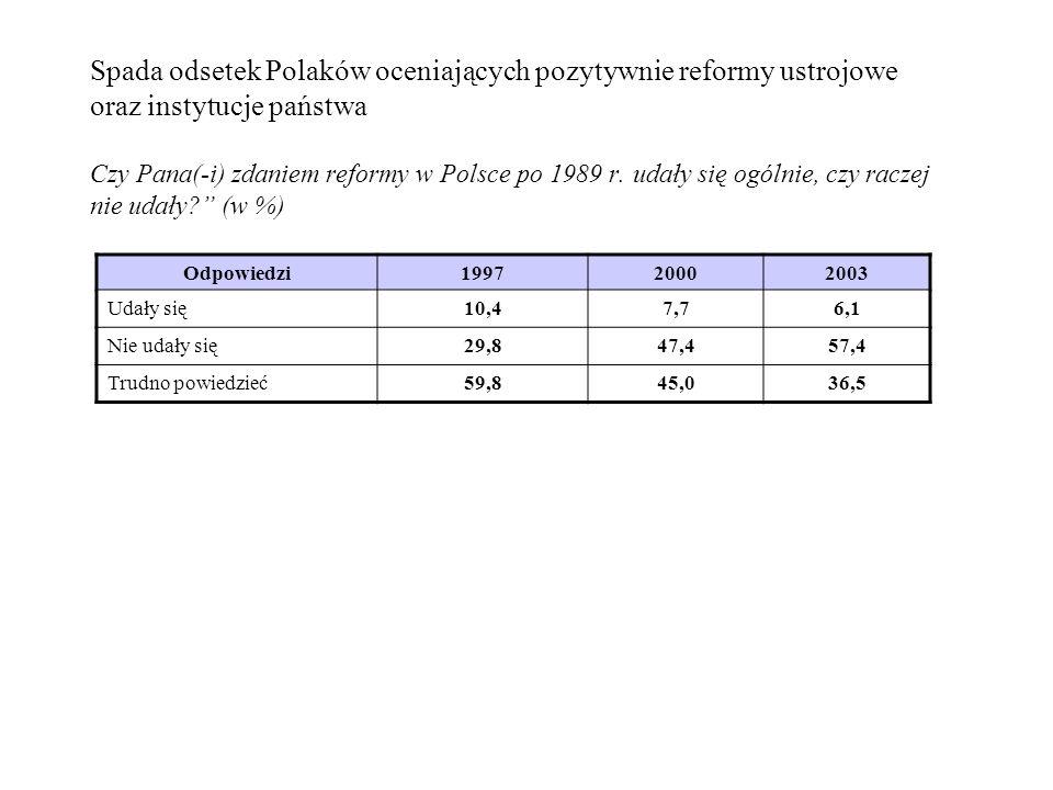 Spada odsetek Polaków oceniających pozytywnie reformy ustrojowe oraz instytucje państwa Czy Pana(-i) zdaniem reformy w Polsce po 1989 r. udały się ogó