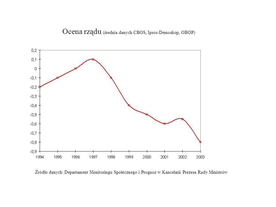 Ocena rządu (średnia danych CBOS, Ipsos-Demoskop, OBOP) Źródło danych: Departament Monitoringu Społecznego i Prognoz w Kancelarii Prezesa Rady Ministr