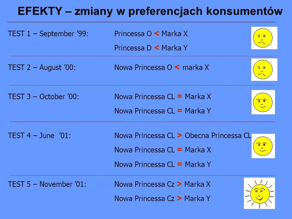 EFEKTY – zmiany w preferencjach konsumentów TEST 1 – September 99:Princessa O < Marka X Princessa D < Marka Y TEST 2 – August 00:Nowa Princessa O < marka X TEST 3 – October 00:Nowa Princessa CL = Marka X Nowa Princessa CL = Marka Y TEST 4 – June 01:Nowa Princessa CL > Obecna Princessa CL Nowa Princessa CL = Marka X Nowa Princessa CL = Marka Y TEST 5 – November 01:Nowa Princessa Cz > Marka X Nowa Princessa Cz > Marka Y