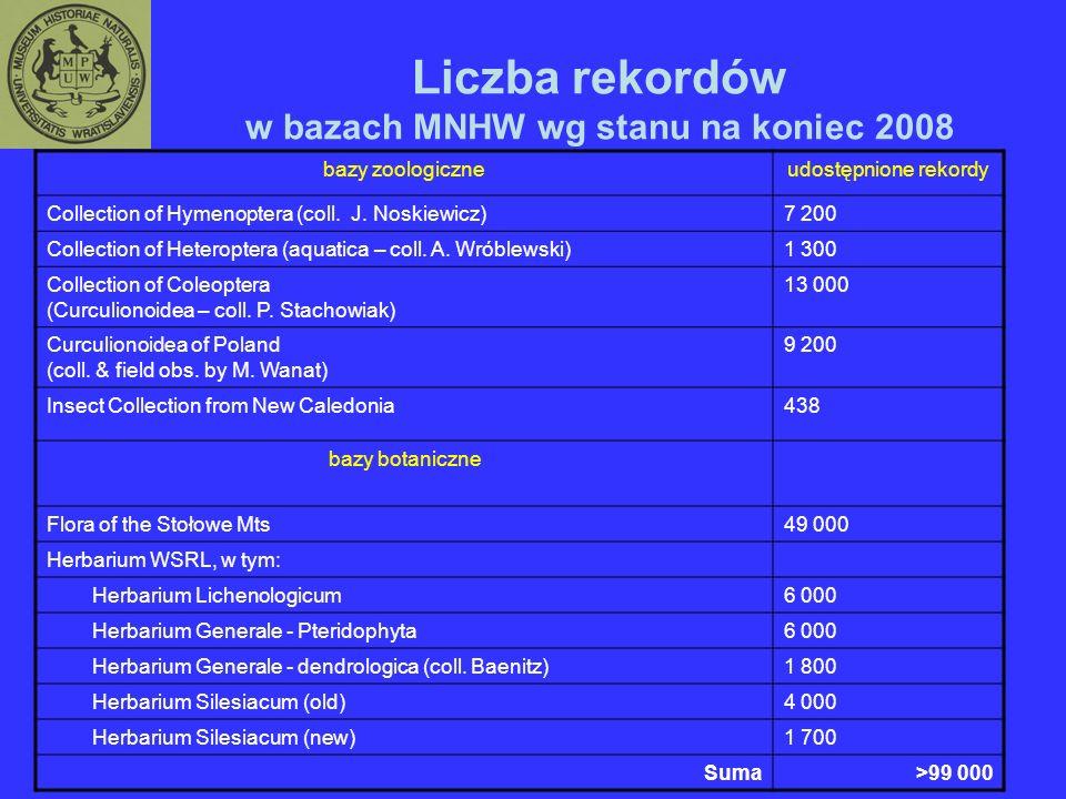 Liczba rekordów w bazach MNHW wg stanu na koniec 2008 bazy zoologiczneudostępnione rekordy Collection of Hymenoptera (coll.