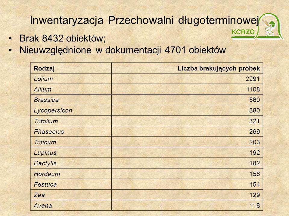 Inwentaryzacja Przechowalni długoterminowej Brak 8432 obiektów; Nieuwzględnione w dokumentacji 4701 obiektów RodzajLiczba brakujących próbek Lolium229