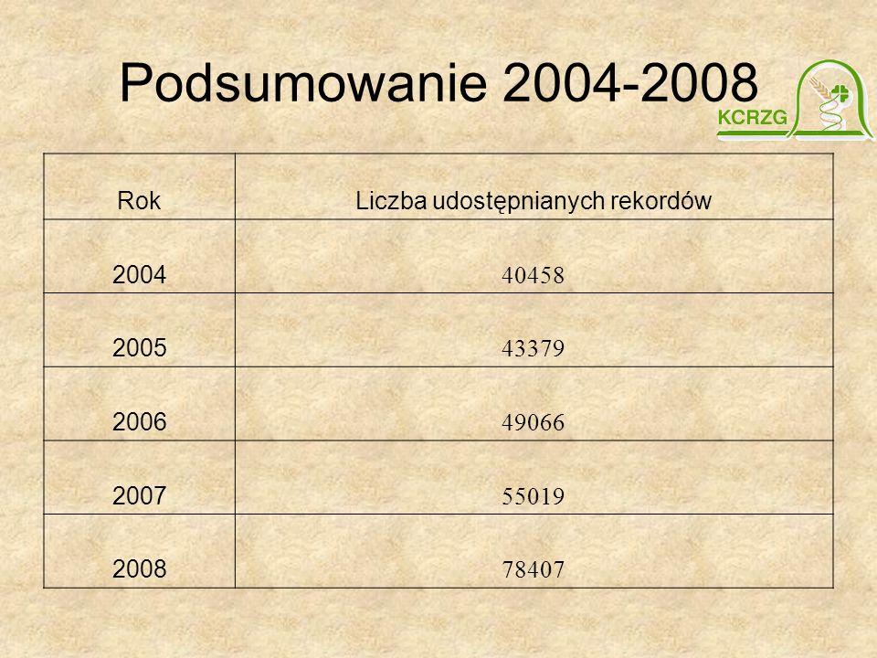 Podsumowanie 2004-2008 RokLiczba udostępnianych rekordów 2004 40458 2005 43379 2006 49066 2007 55019 2008 78407