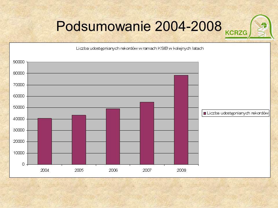 Podsumowanie 2004-2008