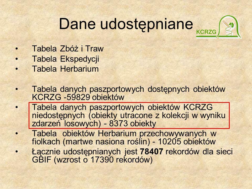Dane udostępniane Tabela Zbóż i Traw Tabela Ekspedycji Tabela Herbarium Tabela danych paszportowych dostępnych obiektów KCRZG -59829 obiektów Tabela danych paszportowych obiektów KCRZG niedostępnych (obiekty utracone z kolekcji w wyniku zdarzeń losowych) - 8373 obiekty Tabela obiektów Herbarium przechowywanych w fiolkach (martwe nasiona roślin) - 10205 obiektów Łącznie udostępnianych jest 78407 rekordów dla sieci GBIF (wzrost o 17390 rekordów)