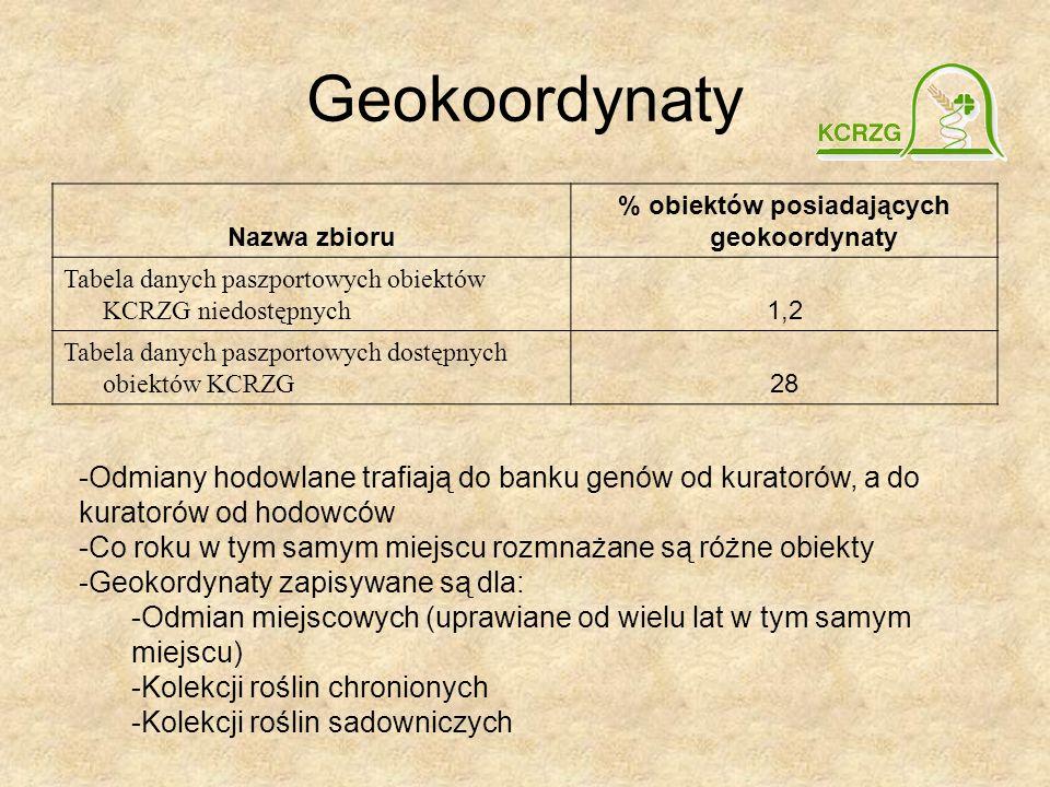 Geokoordynaty Nazwa zbioru % obiektów posiadających geokoordynaty Tabela danych paszportowych obiektów KCRZG niedostępnych 1,2 Tabela danych paszportowych dostępnych obiektów KCRZG 28 -Odmiany hodowlane trafiają do banku genów od kuratorów, a do kuratorów od hodowców -Co roku w tym samym miejscu rozmnażane są różne obiekty -Geokordynaty zapisywane są dla: -Odmian miejscowych (uprawiane od wielu lat w tym samym miejscu) -Kolekcji roślin chronionych -Kolekcji roślin sadowniczych