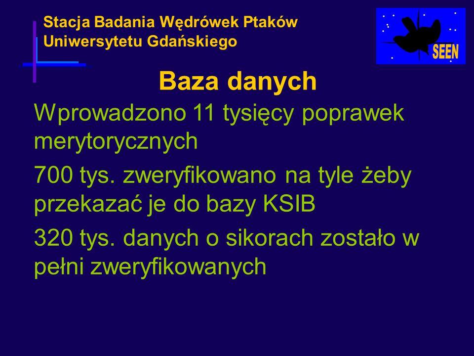 Stacja Badania Wędrówek Ptaków Uniwersytetu Gdańskiego Baza danych Wprowadzono 11 tysięcy poprawek merytorycznych 700 tys. zweryfikowano na tyle żeby