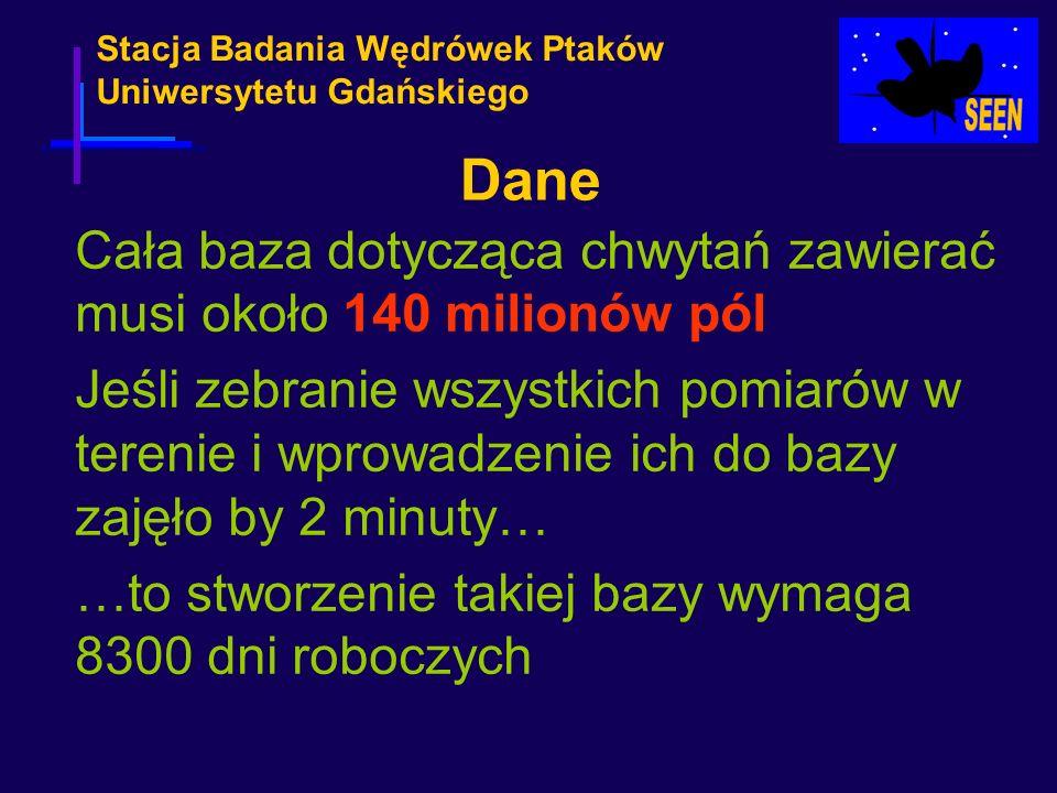 Stacja Badania Wędrówek Ptaków Uniwersytetu Gdańskiego Cała baza dotycząca chwytań zawierać musi około 140 milionów pól Jeśli zebranie wszystkich pomi