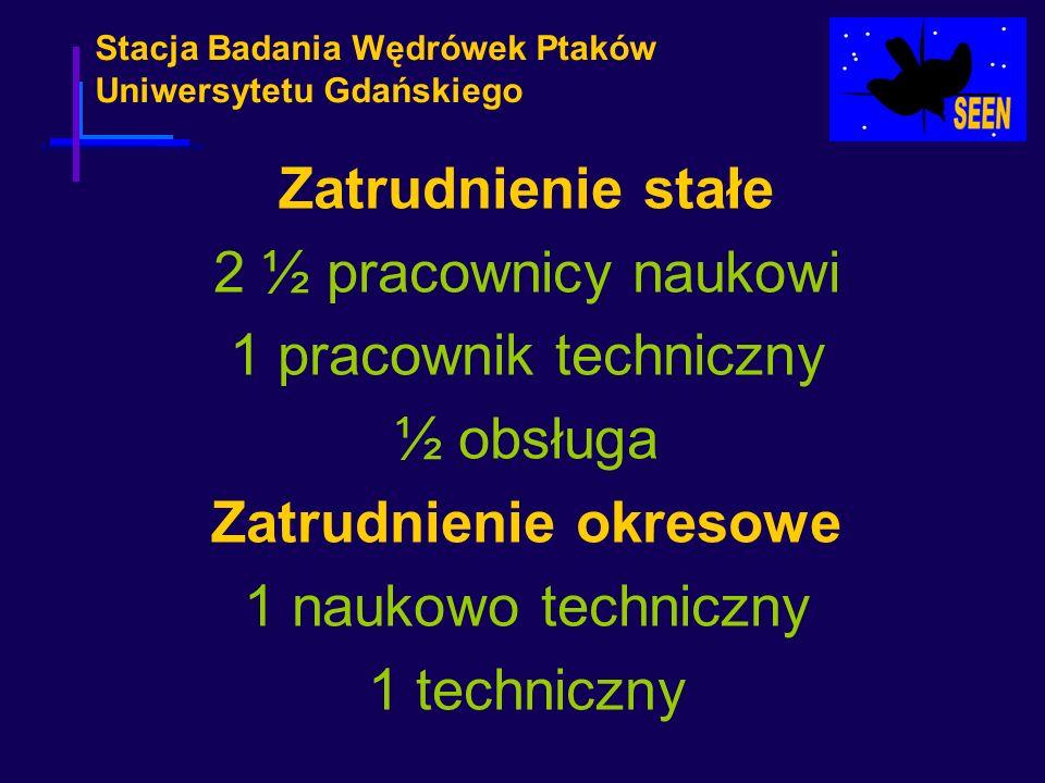 Stacja Badania Wędrówek Ptaków Uniwersytetu Gdańskiego Zatrudnienie stałe 2 ½ pracownicy naukowi 1 pracownik techniczny ½ obsługa Zatrudnienie okresow
