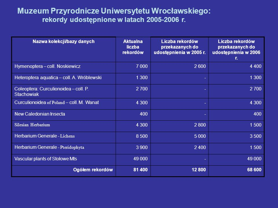 Muzeum Przyrodnicze Uniwersytetu Wrocławskiego: rekordy udostępnione w latach 2005-2006 r. Nazwa kolekcji/bazy danychAktualna liczba rekordów Liczba r