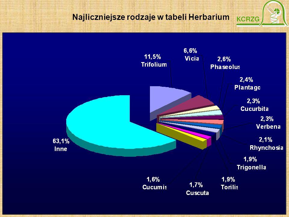 Najliczniejsze rodzaje w tabeli Herbarium