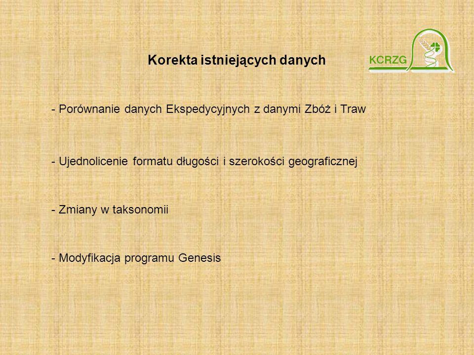 - Porównanie danych Ekspedycyjnych z danymi Zbóż i Traw - Ujednolicenie formatu długości i szerokości geograficznej - Zmiany w taksonomii - Modyfikacj