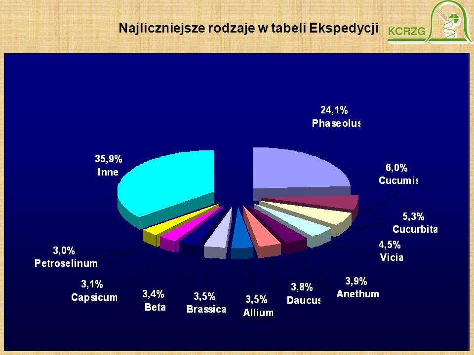 Najliczniejsze rodzaje w tabeli Ekspedycji