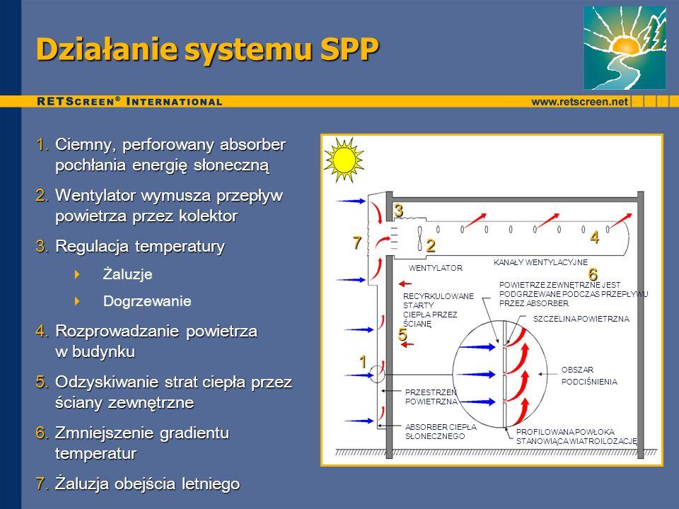 Działanie systemu SPP 1.Ciemny, perforowany absorber pochłania energię słoneczną 2.Wentylator wymusza przepływ powietrza przez kolektor 3.Regulacja temperatury Żaluzje Dogrzewanie 4.Rozprowadzanie powietrza w budynku 5.Odzyskiwanie strat ciepła przez ściany zewnętrzne 6.Zmniejszenie gradientu temperatur 7.Żaluzja obejścia letniego 1 5 4 3 2 6 7 KANAŁY WENTYLACYJNE SZCZELINA POWIETRZNA PRZESTRZEŃ POWIETRZNA ABSORBER CIEPŁA SŁONECZNEGO OBSZAR PODCIŚNIENIA PROFILOWANA POWŁOKA STANOWIĄCA WIATROILOZACJĘ WENTYLATOR POWIETRZE ZEWNĘTRZNE JEST PODGRZEWANE PODCZAS PRZEPŁYWU PRZEZ ABSORBER RECYRKULOWANE STARTY CIEPŁA PRZEZ ŚCIANĘ