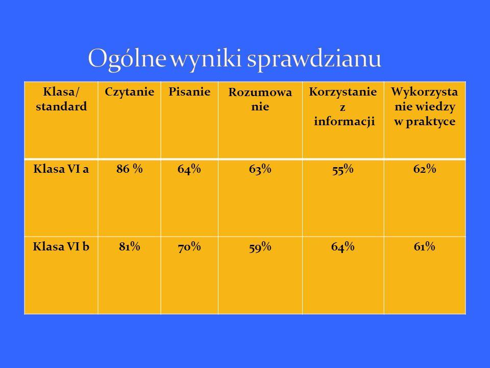 Klasa/ standard CzytaniePisanieRozumowa nie Korzystanie z informacji Wykorzysta nie wiedzy w praktyce Klasa VI a86 %64%63%55%62% Klasa VI b81%70%59%64%61%