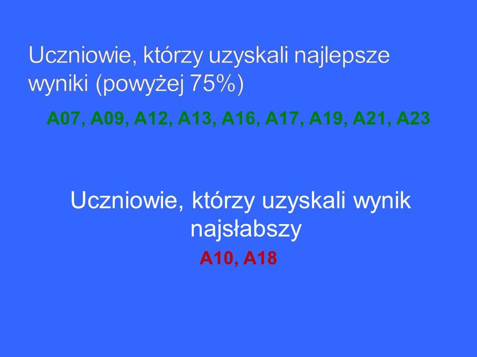 A07, A09, A12, A13, A16, A17, A19, A21, A23 Uczniowie, którzy uzyskali wynik najsłabszy A10, A18