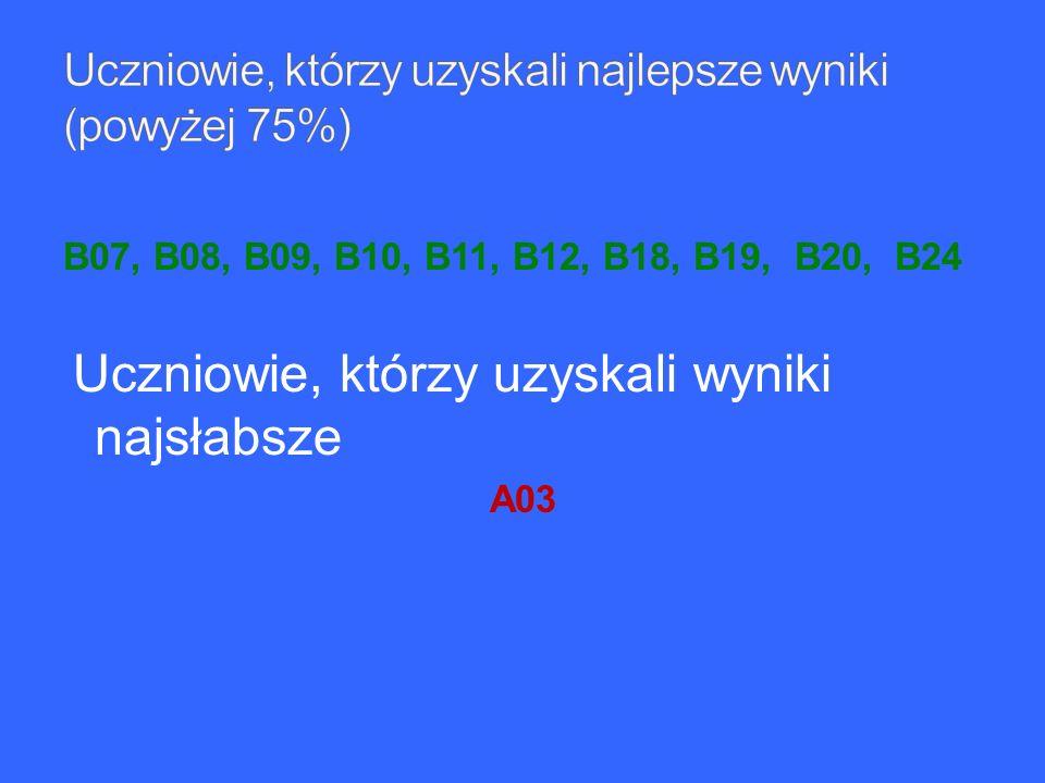 B07, B08, B09, B10, B11, B12, B18, B19, B20, B24 Uczniowie, którzy uzyskali wyniki najsłabsze A03