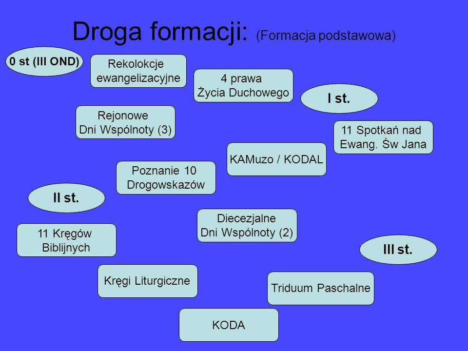 Droga formacji: (Formacja diakonijna) III st.