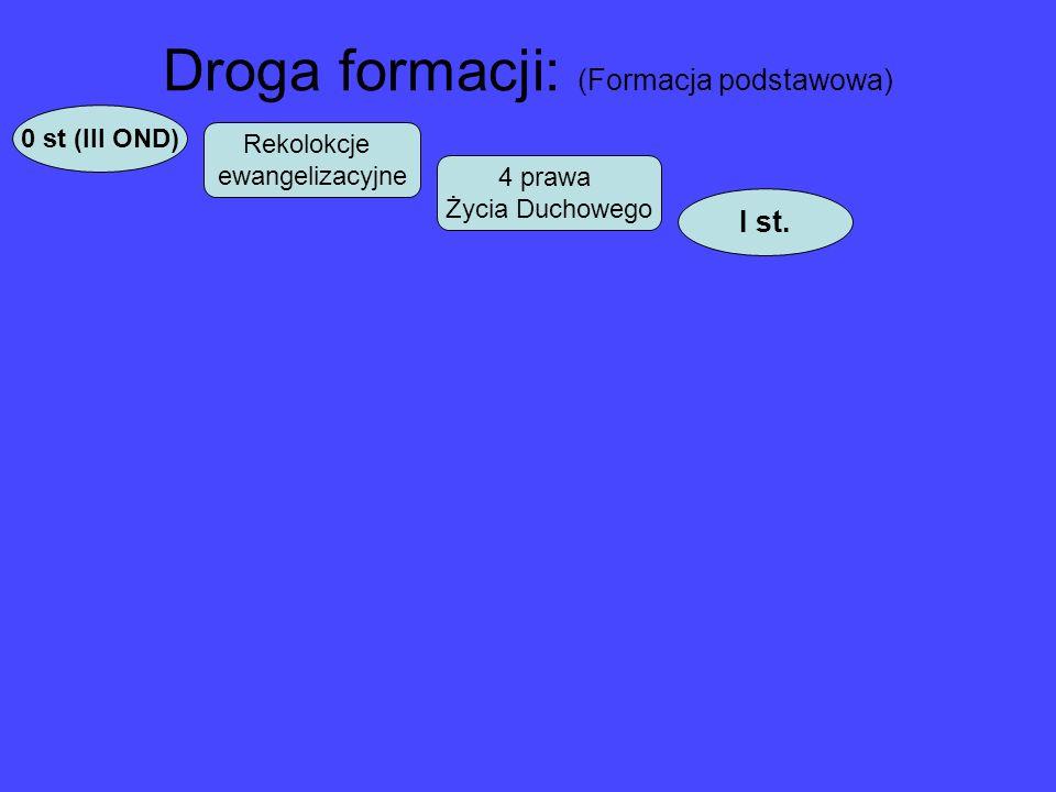 Droga formacji: (Formacja podstawowa) 0 st (III OND) I st. Rekolokcje ewangelizacyjne 4 prawa Życia Duchowego