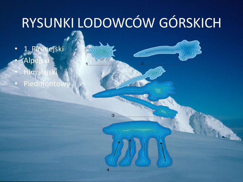 Granica wiecznego śniegu w konkretnych miejscach Spis Tresci