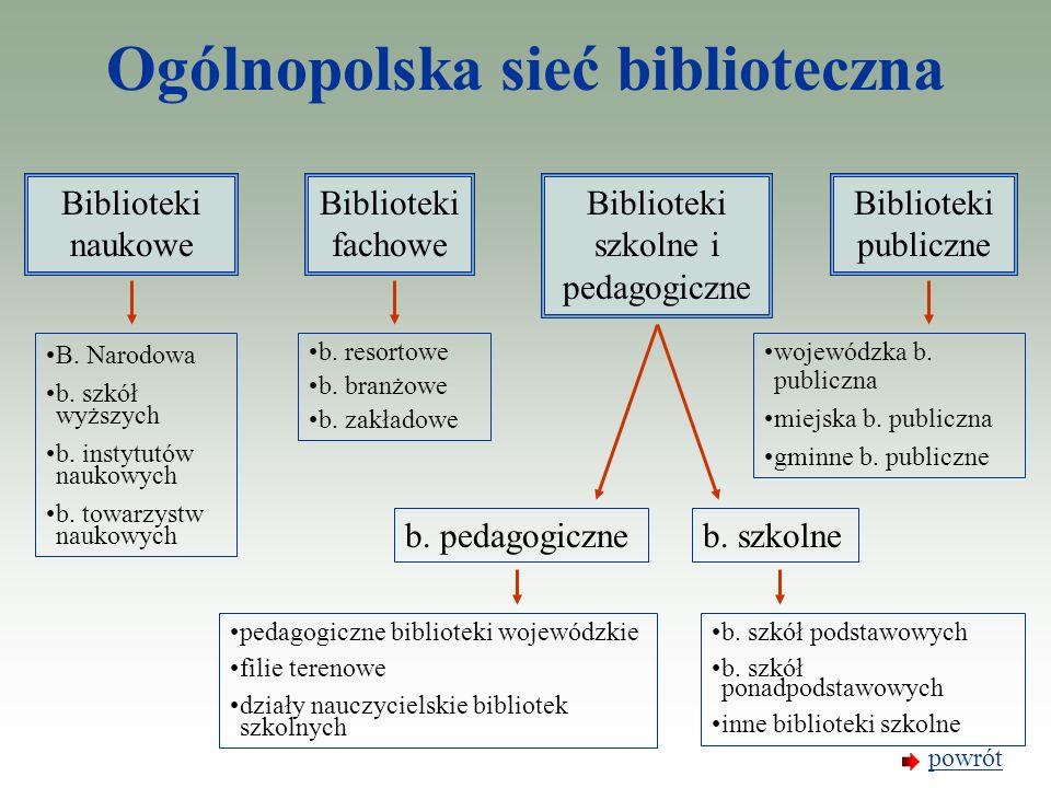 Ogólnopolska sieć biblioteczna Biblioteki naukowe Biblioteki fachowe Biblioteki szkolne i pedagogiczne Biblioteki publiczne B. Narodowa b. szkół wyższ