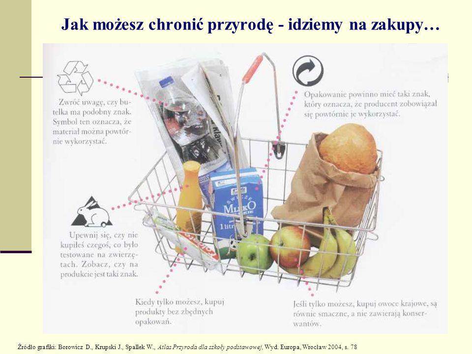 Jak możesz chronić przyrodę - idziemy na zakupy… Źródło grafiki: Borowicz D., Krupski J., Spallek W., Atlas Przyroda dla szkoły podstawowej, Wyd. Euro