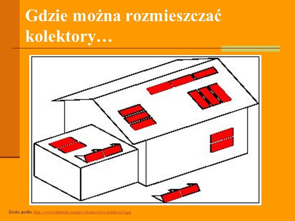 Gdzie można rozmieszczać kolektory… Źródło grafiki: http://www.behrendt.com.pl/wykonawstwo/kolektory9.jpghttp://www.behrendt.com.pl/wykonawstwo/kolektory9.jpg