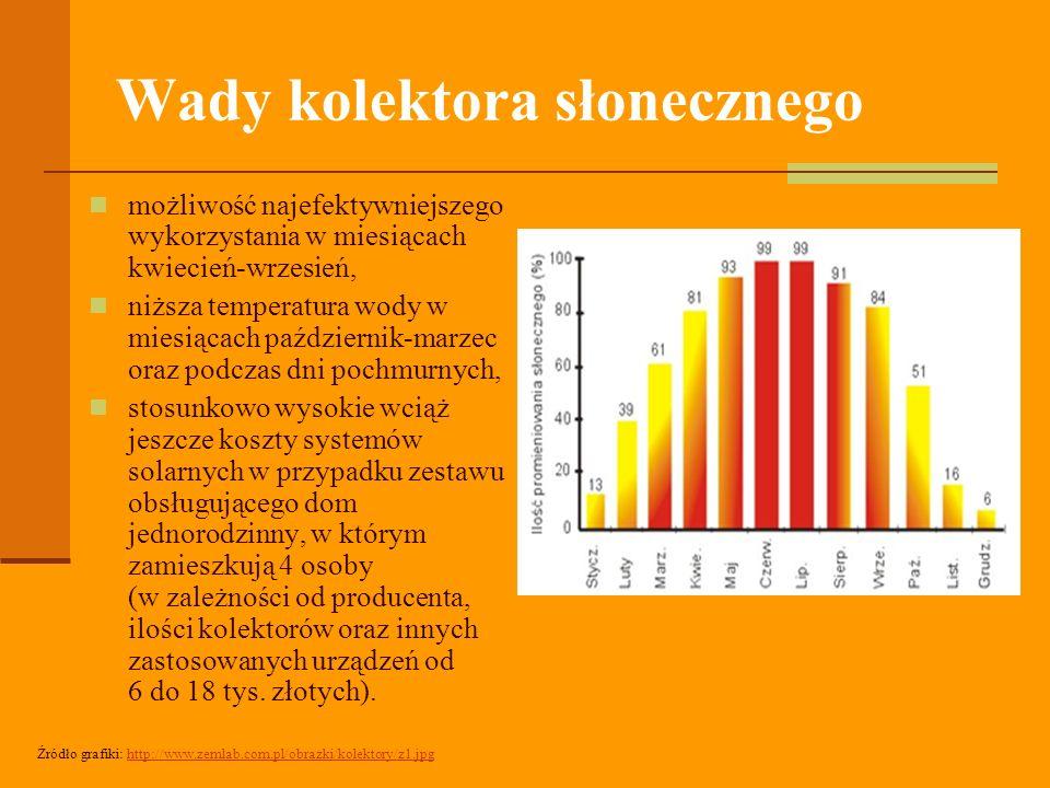 Wady kolektora słonecznego możliwość najefektywniejszego wykorzystania w miesiącach kwiecień-wrzesień, niższa temperatura wody w miesiącach październik-marzec oraz podczas dni pochmurnych, stosunkowo wysokie wciąż jeszcze koszty systemów solarnych w przypadku zestawu obsługującego dom jednorodzinny, w którym zamieszkują 4 osoby (w zależności od producenta, ilości kolektorów oraz innych zastosowanych urządzeń od 6 do 18 tys.