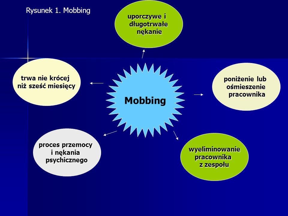 KONSEKWENCJE MOBBINGU Konsekwencjeorganizacyjne i społeczne Konsekwencje mobbingu dla indywidualnych pracowników Rysunek 8.