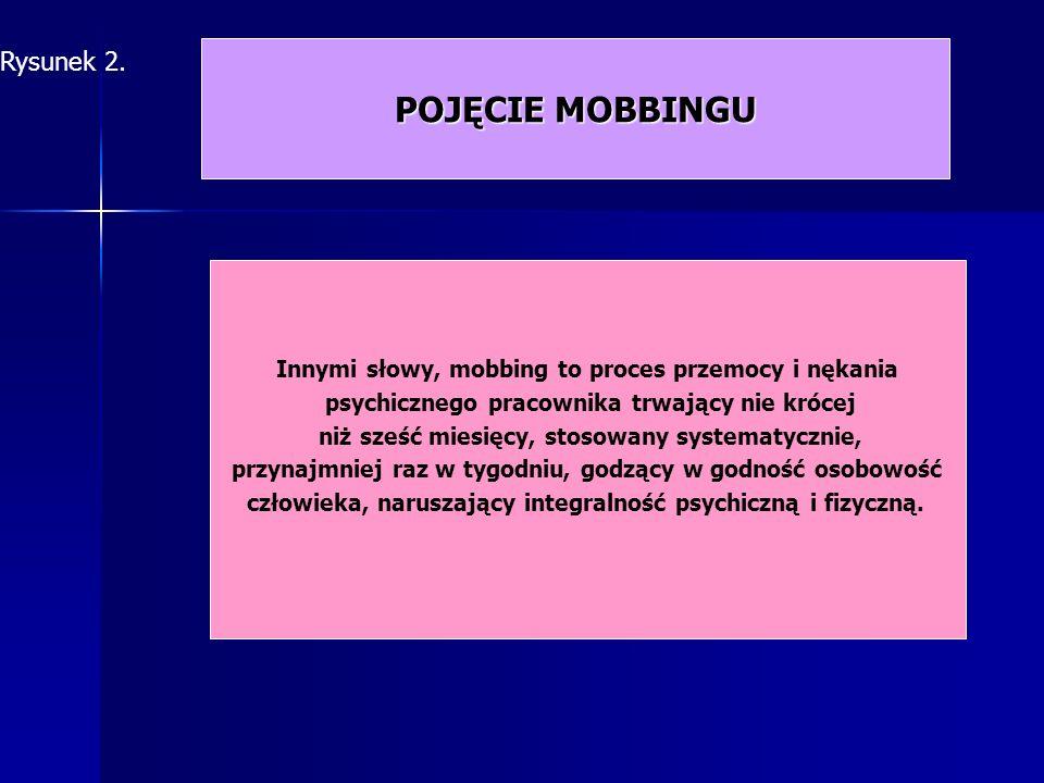 Cechy mobbingu częstość i okres trwania nierówność sił mobbing jako zjawiskointerpersonalne intencjonalnośćdziałańsprawcy Rysunek 3.