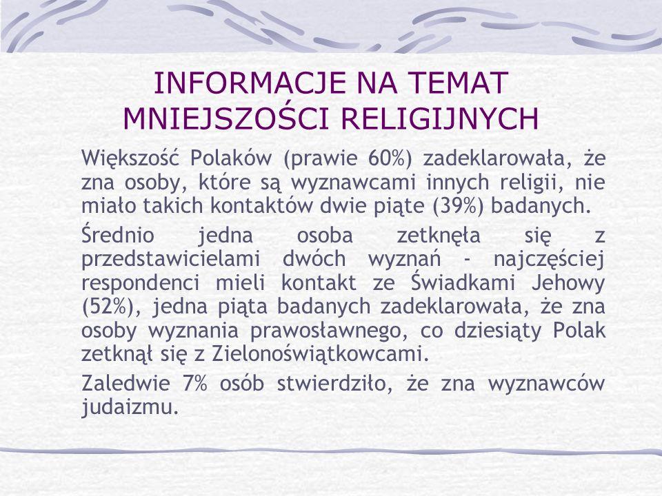 INFORMACJE NA TEMAT MNIEJSZOŚCI RELIGIJNYCH Większość Polaków (prawie 60%) zadeklarowała, że zna osoby, które są wyznawcami innych religii, nie miało