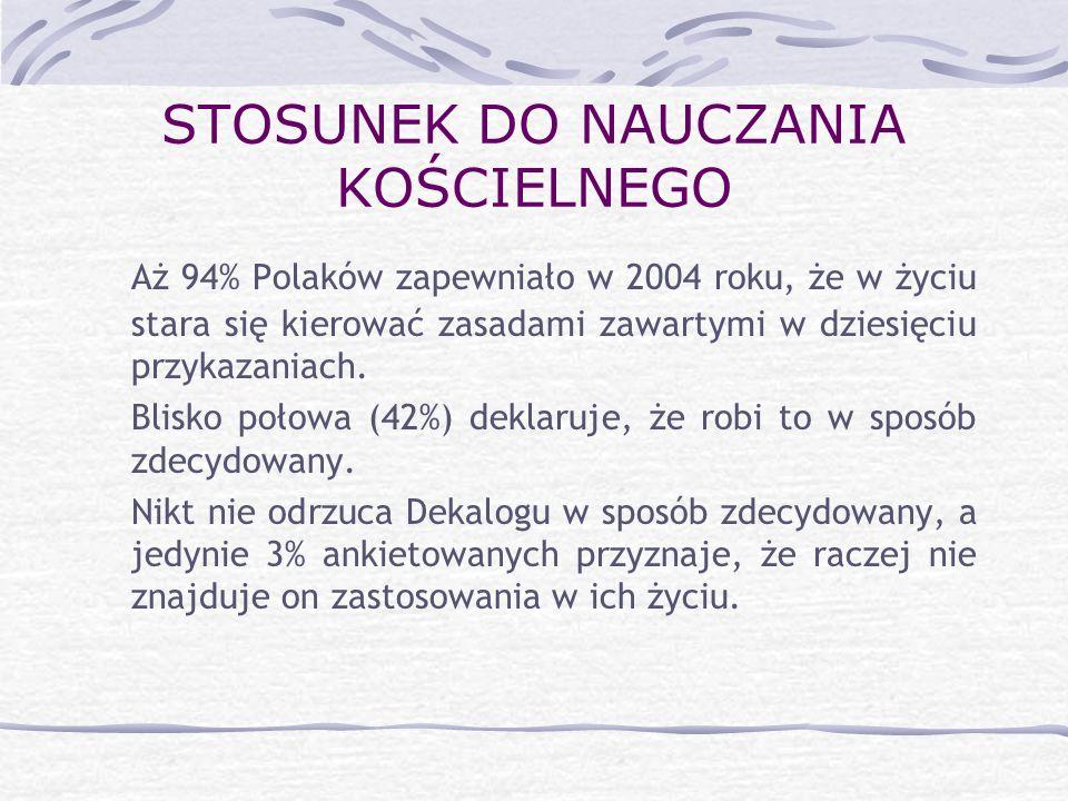 STOSUNEK DO NAUCZANIA KOŚCIELNEGO Aż 94% Polaków zapewniało w 2004 roku, że w życiu stara się kierować zasadami zawartymi w dziesięciu przykazaniach.