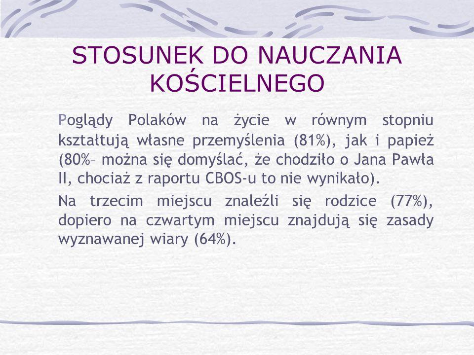 STOSUNEK DO NAUCZANIA KOŚCIELNEGO Poglądy Polaków na życie w równym stopniu kształtują własne przemyślenia (81%), jak i papież (80%– można się domyśla