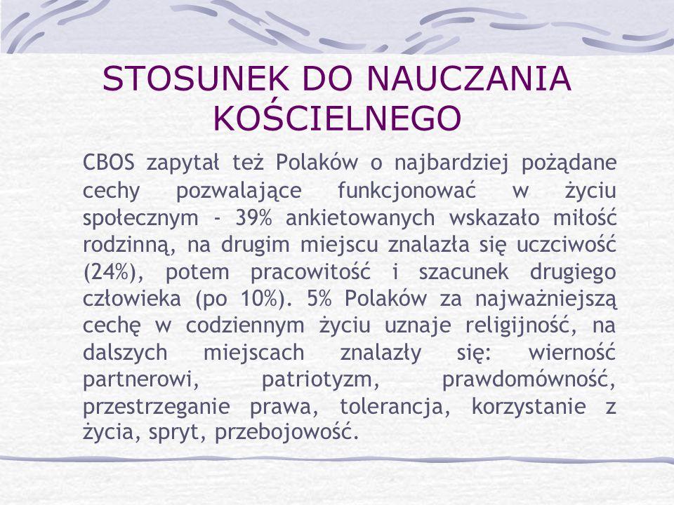 STOSUNEK DO NAUCZANIA KOŚCIELNEGO CBOS zapytał też Polaków o najbardziej pożądane cechy pozwalające funkcjonować w życiu społecznym - 39% ankietowanyc