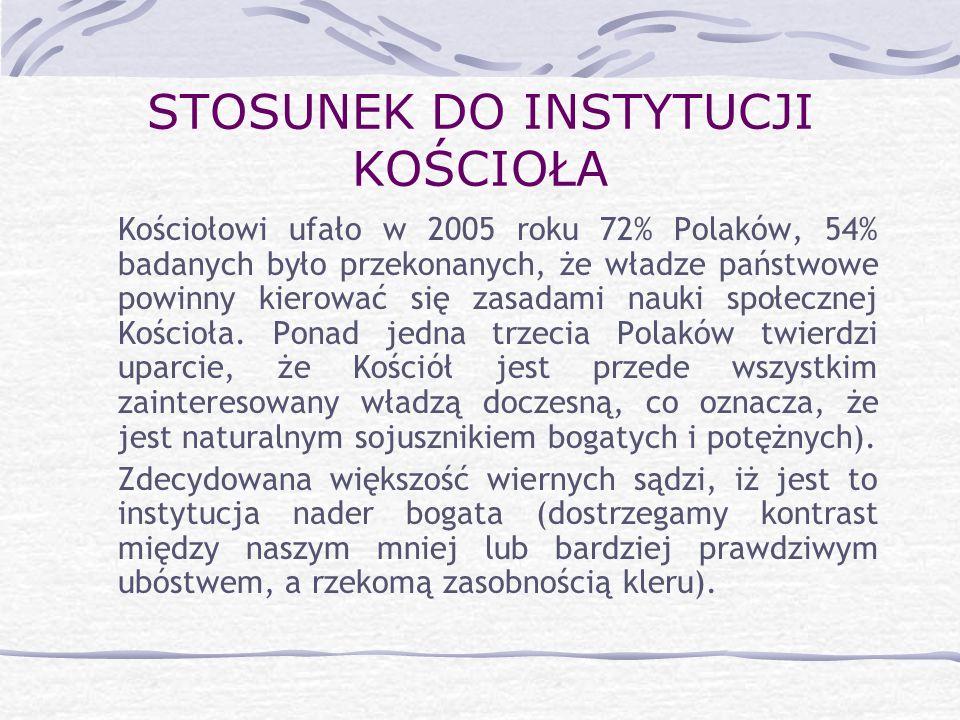 STOSUNEK DO INSTYTUCJI KOŚCIOŁA Kościołowi ufało w 2005 roku 72% Polaków, 54% badanych było przekonanych, że władze państwowe powinny kierować się zas
