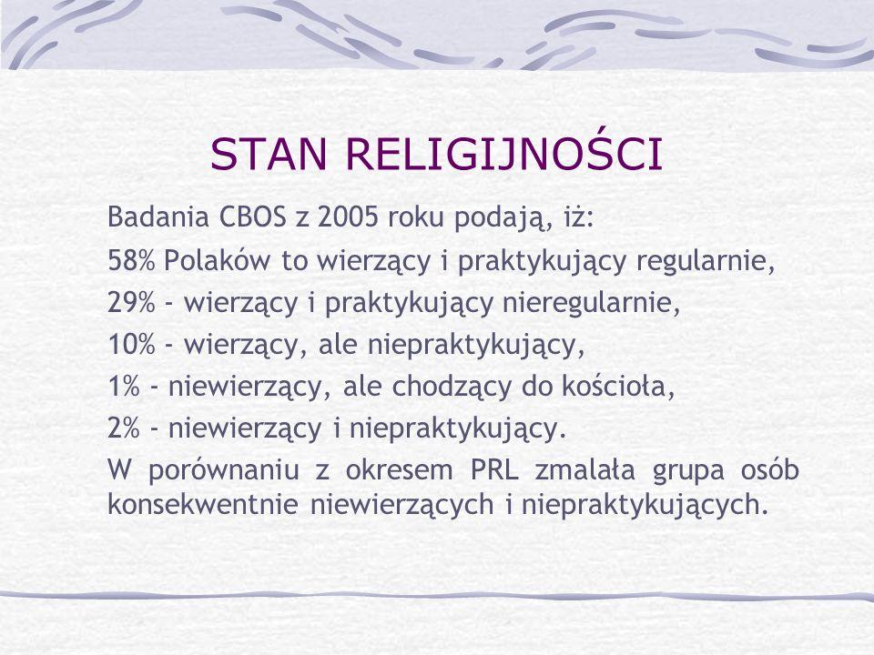 STAN RELIGIJNOŚCI Badania CBOS z 2005 roku podają, iż: 58% Polaków to wierzący i praktykujący regularnie, 29% - wierzący i praktykujący nieregularnie,