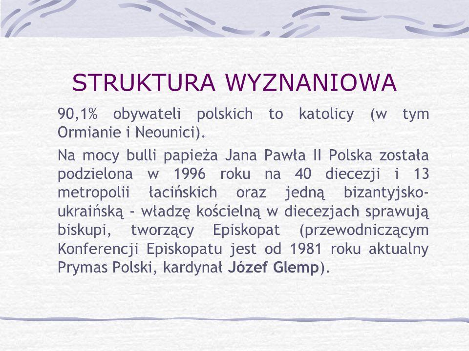 STRUKTURA WYZNANIOWA 90,1% obywateli polskich to katolicy (w tym Ormianie i Neounici). Na mocy bulli papieża Jana Pawła II Polska została podzielona w