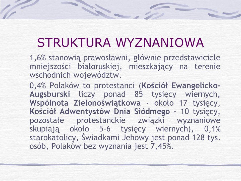 STRUKTURA WYZNANIOWA 1,6% stanowią prawosławni, głównie przedstawiciele mniejszości białoruskiej, mieszkający na terenie wschodnich województw. 0,4% P
