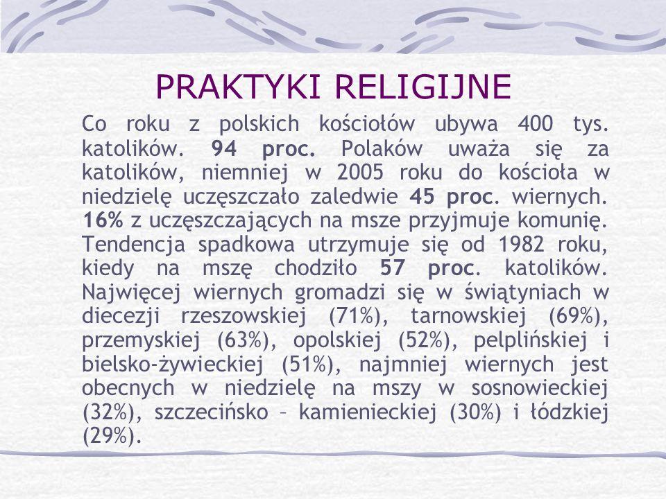 PRAKTYKI RELIGIJNE Co roku z polskich kościołów ubywa 400 tys. katolików. 94 proc. Polaków uważa się za katolików, niemniej w 2005 roku do kościoła w