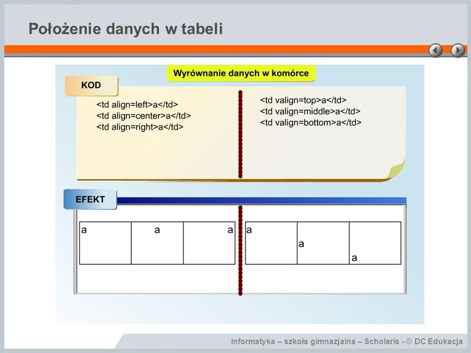 Informatyka – szkoła gimnazjalna – Scholaris - © DC Edukacja Położenie danych w tabeli