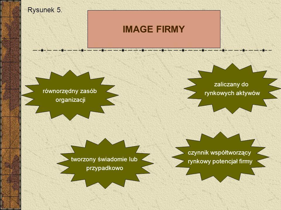 IMAGE FIRMY równorzędny zasób organizacji tworzony świadomie lub przypadkowo czynnik współtworzący rynkowy potencjał firmy zaliczany do rynkowych akty