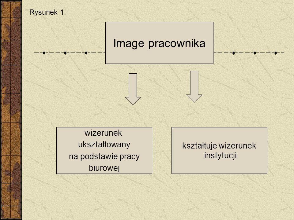 Image pracownika wizerunek ukształtowany na podstawie pracy biurowej kształtuje wizerunek instytucji Rysunek 1.