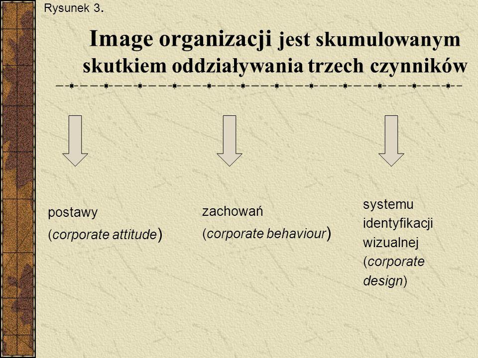 Image organizacji jest skumulowanym skutkiem oddziaływania trzech czynników postawy (corporate attitude ) zachowań (corporate behaviour ) systemu iden