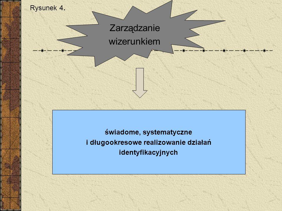 Zarządzanie wizerunkiem świadome, systematyczne i długookresowe realizowanie działań identyfikacyjnych Rysunek 4.