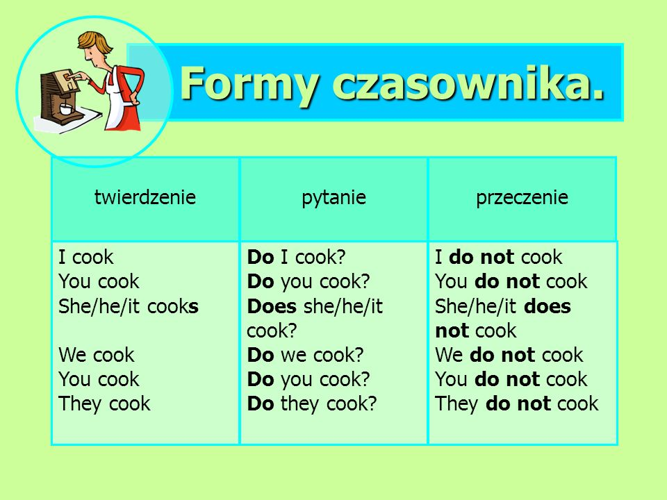 Formy czasownika. twierdzenie I cook You cook She/he/it cooks We cook You cook They cook pytanie Do I cook? Do you cook? Does she/he/it cook? Do we co
