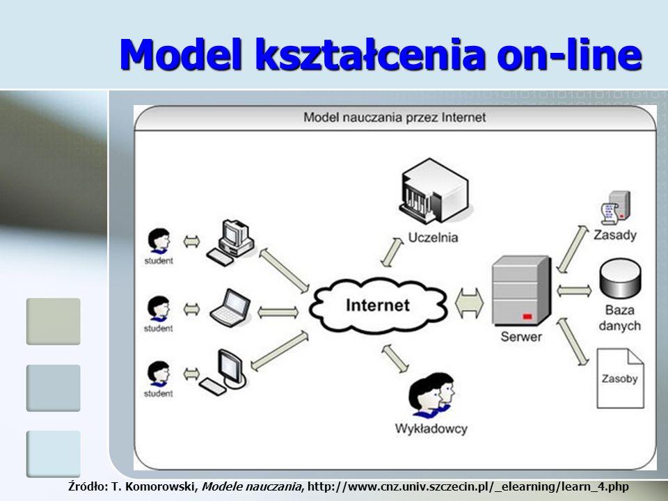 Model kształcenia on-line Źródło: T. Komorowski, Modele nauczania, http://www.cnz.univ.szczecin.pl/_elearning/learn_4.php