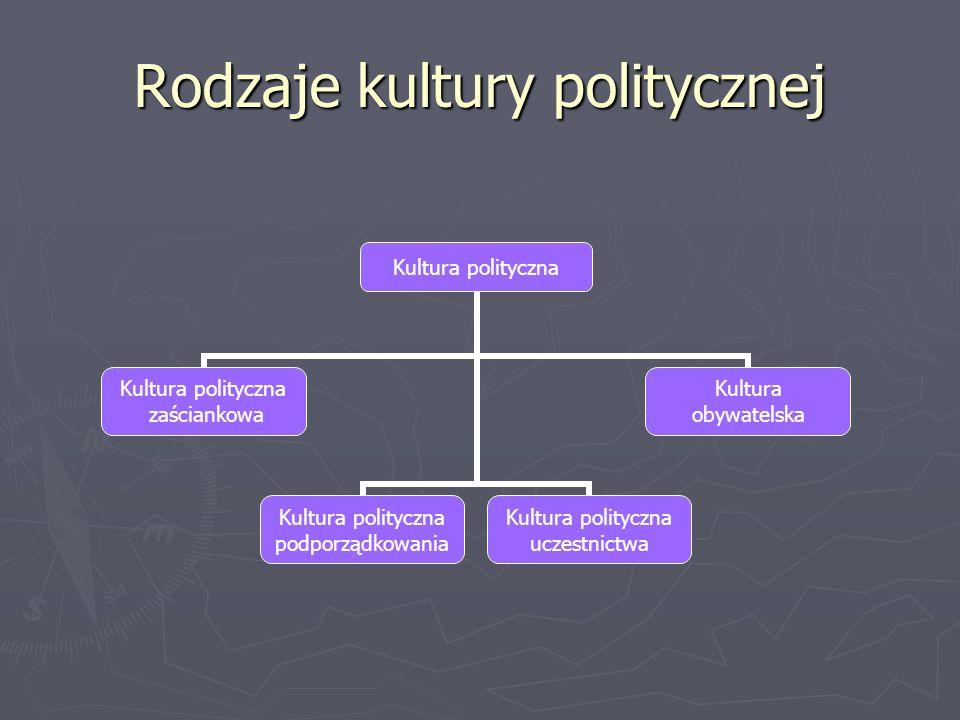 Definicje rodzajów kultury politycznej Kultura polityczna zaściankowa – charakteryzuje się tym, że jej członkowie posiadają bardzo małe wiadomości na temat polityki Kultura polityczna zaściankowa – charakteryzuje się tym, że jej członkowie posiadają bardzo małe wiadomości na temat polityki Kultura polityczna podporządkowania – charakteryzuje się tym, że jej członkowie pomimo tego, że całkowicie poddają się władzy, posiadają duże pokłady wiedzy na temat świadomości politycznej Kultura polityczna podporządkowania – charakteryzuje się tym, że jej członkowie pomimo tego, że całkowicie poddają się władzy, posiadają duże pokłady wiedzy na temat świadomości politycznej