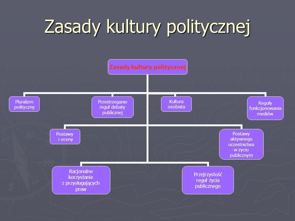 Zasady kultury politycznej Pluralizm polityczny Postawy i oceny Przestrzeganie reguł debaty publicznej Racjonalne korzystanie z przysługujących praw P